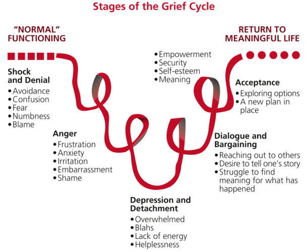 Stages of the Grief Cycle Focus Mediation Ltd