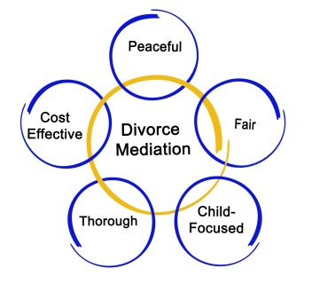 Focus Mediation - Your mediation Questions Answered